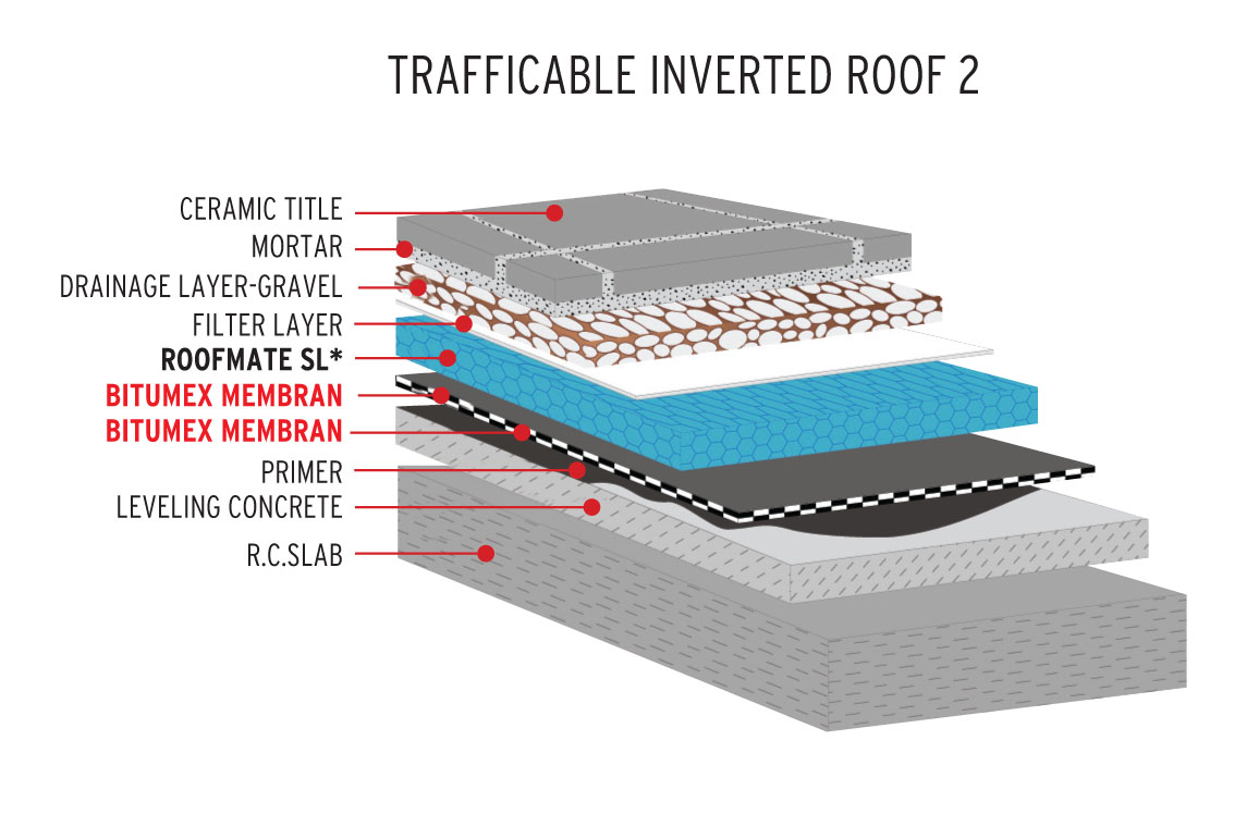 Inverted Roof Detail Amp Figure 3 And Figure 4 Indicate